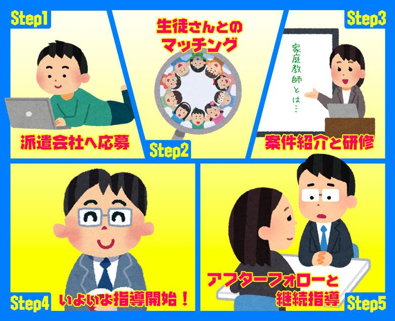 家庭教師バイトの登録の流れ