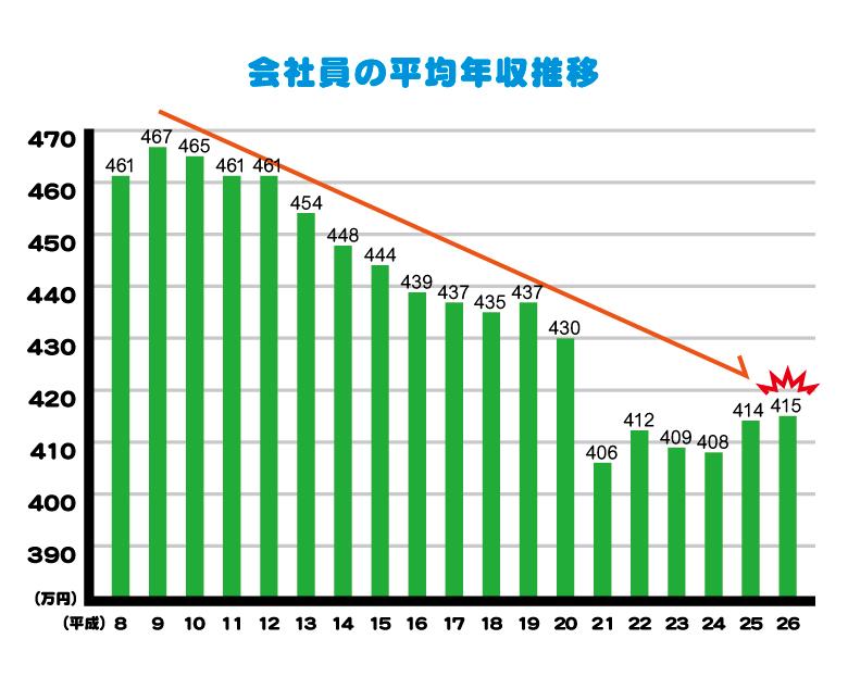 平均年収グラフ